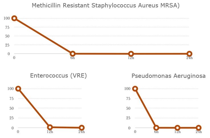 Methicillin Resistant Staphylococcus Aureus MRSA)