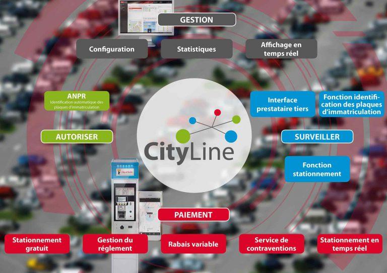 Cityline fonctionalité