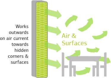Purification de l'air