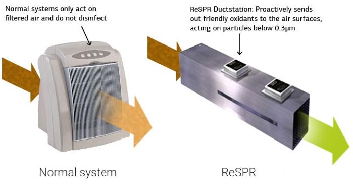 Systeme ReSPR